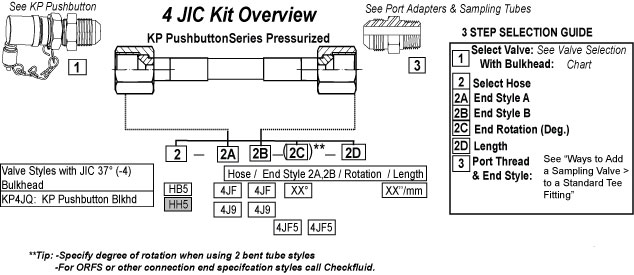 CheckFluid Inline Connectors and Adapters