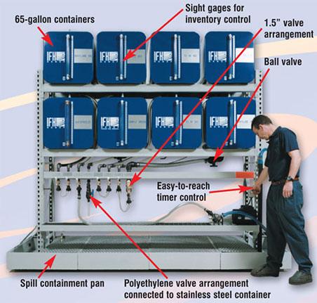 Bulk Fluid Amp Lubricant Storage Lubrication Technologies