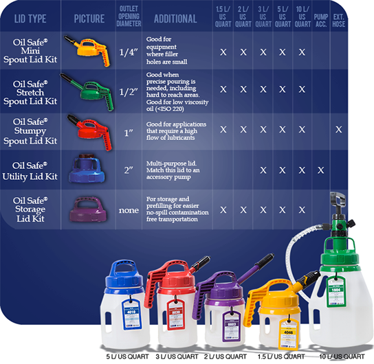 Oil Viscosity Chart >> oilsafe-containers |Lubrication Technologies